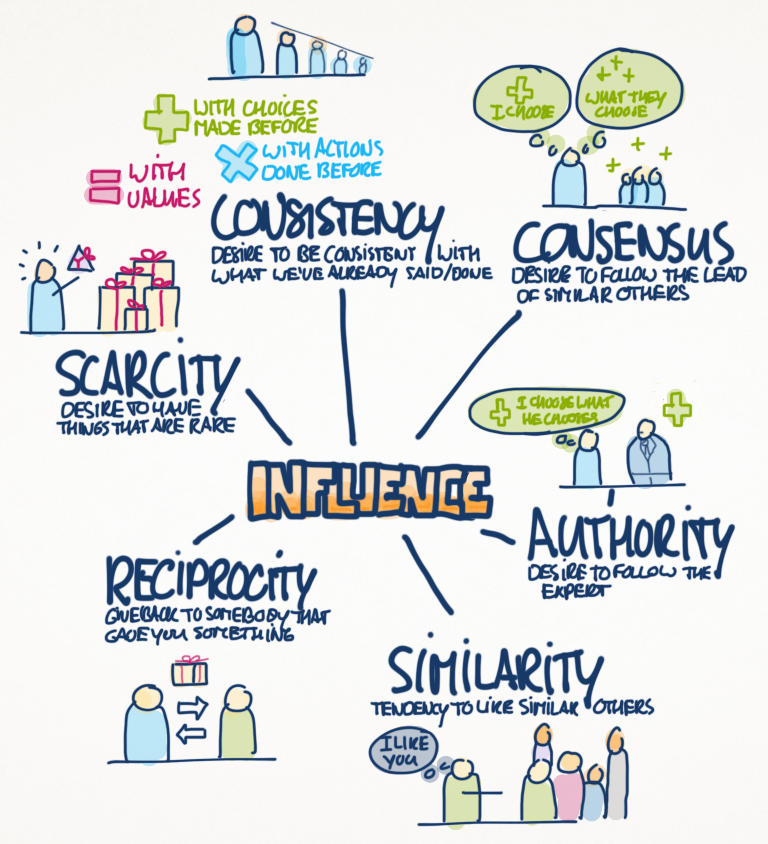 6 principles of influence robert cialdini power of surveys
