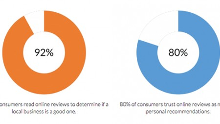 Do Google local reviews Improve Search Engine Rankings?